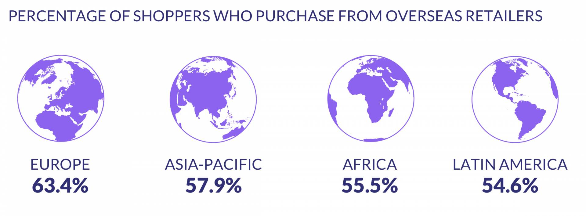 6. Shoppers Who Purchase From Overseas Retailers Online