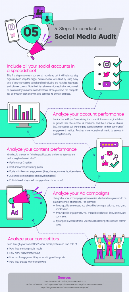 5 Steps to Conduct a Social Media Audit
